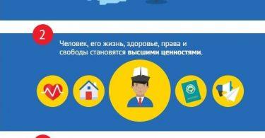 Инфографика: Какие изменения предлагается внести в Конституцию Кыргызстана?