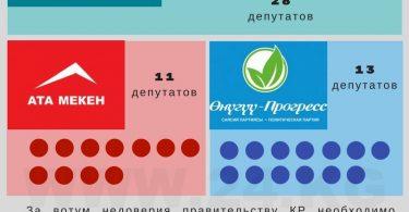 Отставка правительства Кыргызстана. Сколько голосов необходимо