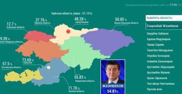 На 17:55 16 октября лидирует Сооронбай Жээнбеков с 54,81% голосов избирателей