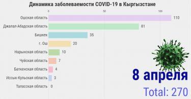 Динамика заболеваемости COVID-19 в Кыргызстане на 8 апреля