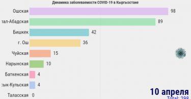 Динамика заболеваемости COVID-19 в Кыргызстане 10 апреля