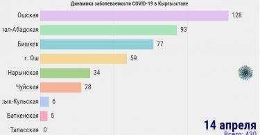 Кыргызстанда COVID-19 ооруга чалдыгуунун динамикасы