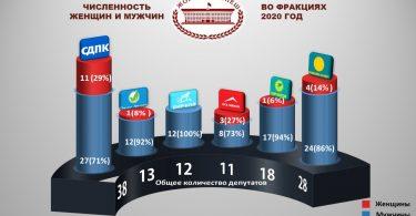 Численность женщин и мужчин во фракциях. Инфографика