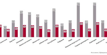 В цифрах о партиях и кандидатах, допущенных к выборам в ЖК КР 2020